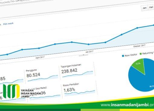 Analytics kunjungan website di 2017 terus meningkat